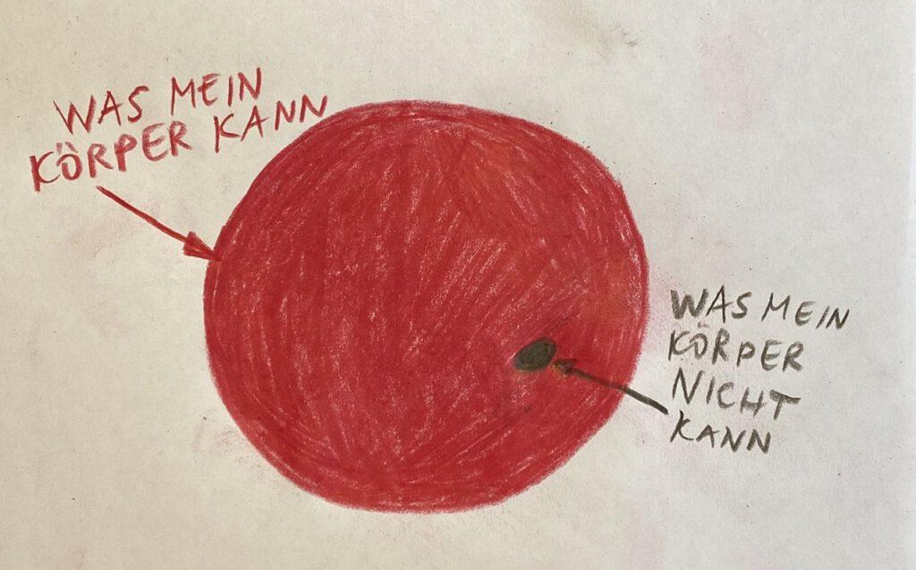 """Körperliebe bzw. Körpervertrauen Graphik: Kreis, der fast ganz rot ist, nur ein kleienr schwarzer Punkt ist darin. Das Rote ist beschriftet mit """"Was mein Körper kann"""", der kleine schwarze Punkt mit """"Was mein Körper nicht kann"""""""