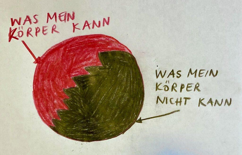 """Körperliebe bzw. Körpervertrauen Graphik: Kreis, der halb schwer und halb rot ist. Die rote Hälfte ist beschriftet mit """"Was mein Körper kann"""", die schwarze mit """"Was mein Körper nicht kann"""""""